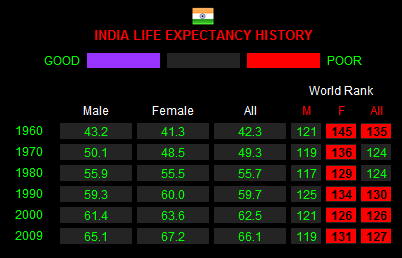 HEALTH PROFILE INDIA